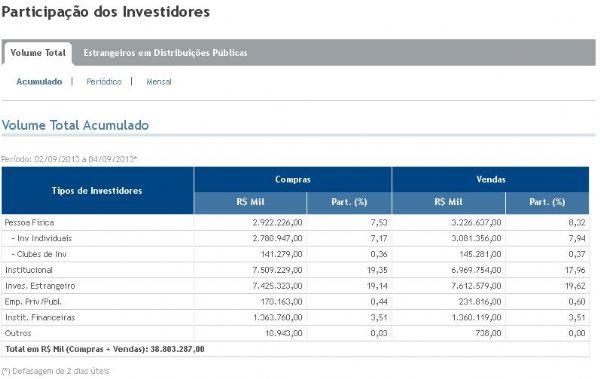acd6cf9ea Números da participação dos investidores na negociação de ações na BM&F  Bovespa