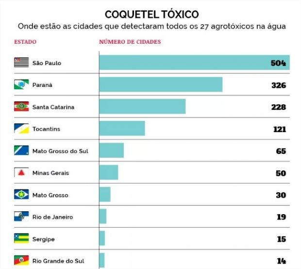 Cuiabá e outras 29 cidades de MT tem água contaminada por 'coquetel de agrotóxicos'