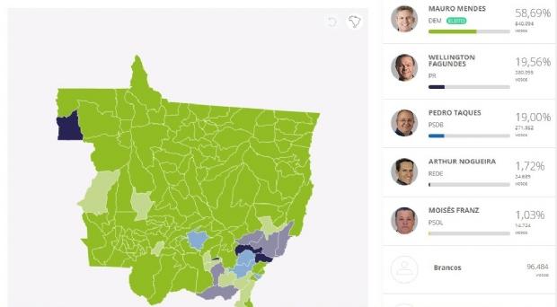 Taques vence só em 4 dos 141 municípios de Mato Grosso; Mauro sai na frente em 128