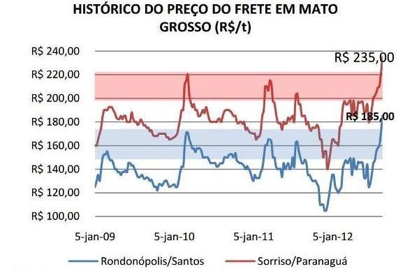 Preço do frete de Mato Grosso até porto de Paranaguá já subiu 42%