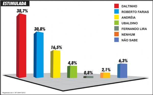 Daltinho abre cerca de 8 pontos percentuais de Beto Farias na pesquisa estimulada