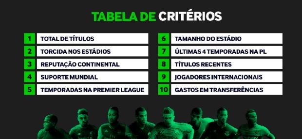 Estudo elenca os principais critérios para um clube ser considerado grande e os 20 principais da Premier League;  veja lista