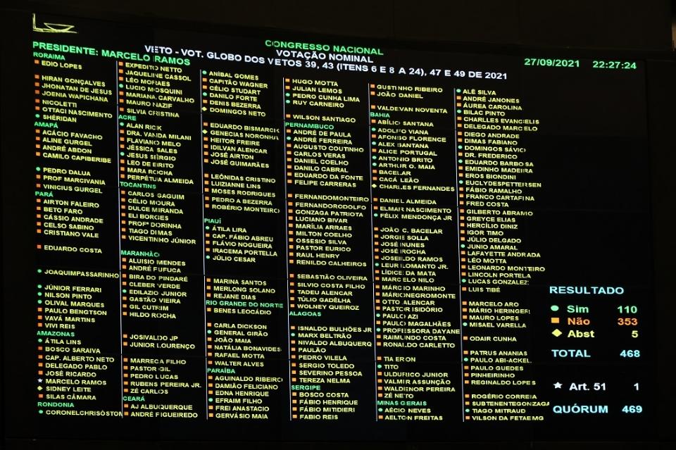 Congresso contraria Bolsonaro e aprova união de partidos em federações; quatro de MT votam para manter veto
