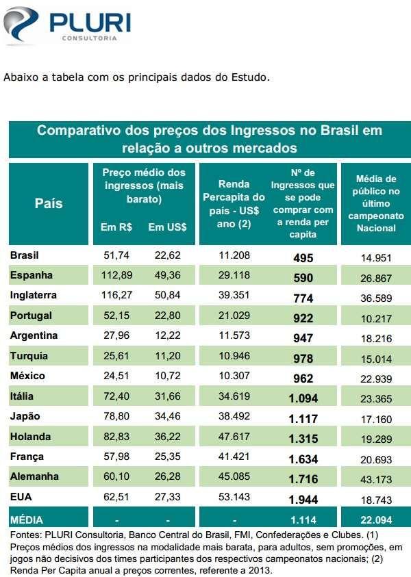 Ingresso pesa no bolso do brasileiro mais que no mundo todo