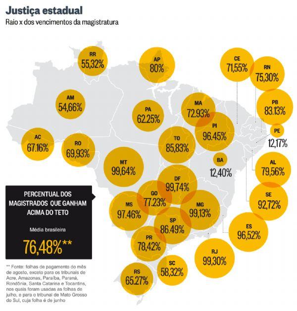 O Globo revela que 99,64% dos juízes em  Mato Grosso recebem acima do teto